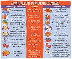 Baby and Me - Foods to Avoid While Pregnant (Spanish) (USDA Food Safety) Tags: infographic foursteps clean separate cook chill holiday dangerzone foodsafety fsis science children moms school pregnantwomen pregnancy underfive lunch infant toddler espanol