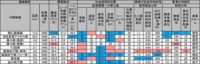 掲示板】【地域スレ】臨海地域地下鉄構想と東京8号線って