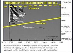 Probability of destruction of the U.S. (futureatlas.com) Tags: future scenario forecast timeline us unitedstates destruction sciencefiction discontinuity disaster decline