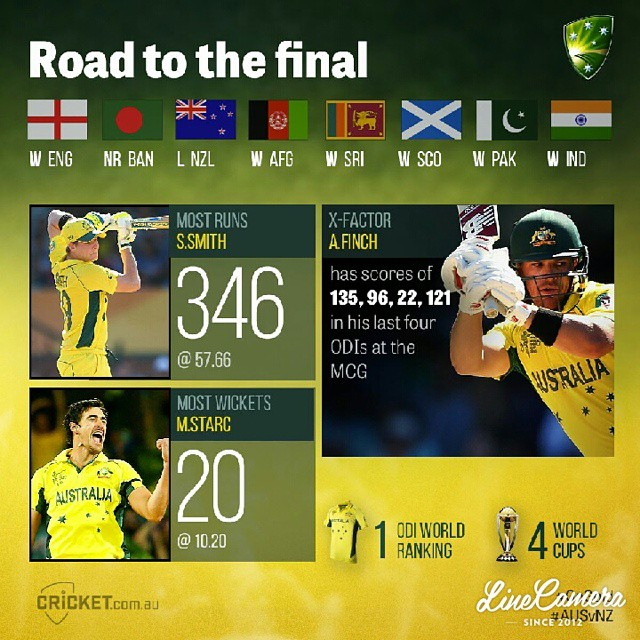 #linecamera  Todays the day! Heres your guide to crickets showpiece event, the ICC Cricket World Cup final: http://cricketa.us/cwc15report