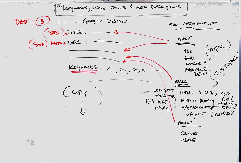 05) Keywords, Page Titles  &  Meta Descriptions