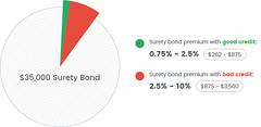 35000-surety-bond-cost (bryantsurety) Tags: surety suretybond suretybondcost 35000suretybondcost autoindustry automotive cardealer autodealer cardealerbond autodealerbond