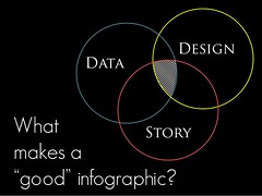 "What makes a ""good"" infographic? (technovore) Tags: design technology story learning data teaching infographic infographics"