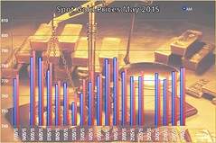 Spot Gold Price for May 2015 (kep19563) Tags: gold goldfix goldprice londongoldfix goldfixgbp sterlinggoldprice sterlinggoldfix goldfixing