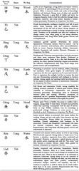 Heavenly Stems and Wu Xing (benebellwen) Tags: benebellwen taoofcraft northatlanticbooks taoism futalismans taoistmagic fusigils spellcrafting correspondencetables witchcraft sorcery magic pagan
