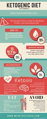 Ketogenic Diet Infographic for Ketosis (MyKetoKitchen) Tags: ketogenic infographic infograph diet recipes keto ketosis paleo lowcarb ketodiet ketogenicdiet