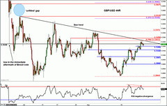 GBP/USD: Cable Might Snap Again to Actuality (majjed2008) Tags: back cable could gbpusd reality snap
