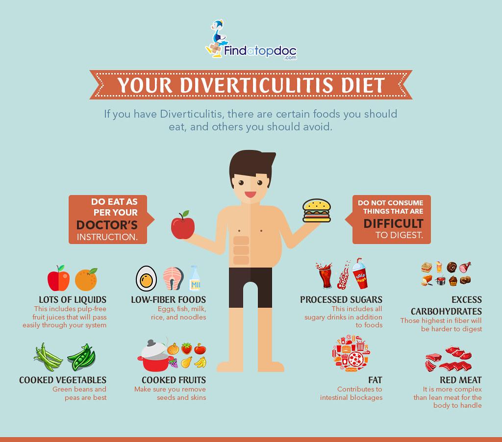 Foods To Avoid Diverticulitis Diet