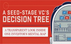 Want to look inside the mind of an early stage investor who might be interested in investing in your company? You asked for it, you got it: http://bit.ly/1QBvfL5
