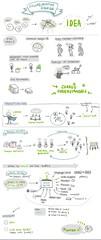 collaborative design (binarykitten) Tags: sketchnote sketchnotes collaborative design interface ui ux agile lean